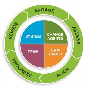 5 steps to helping executives get change right